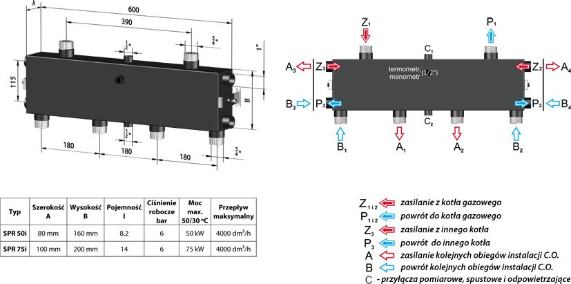PureSun Sprzęgło-rozdzielacz C. O. do 50 kW - SPR 50i